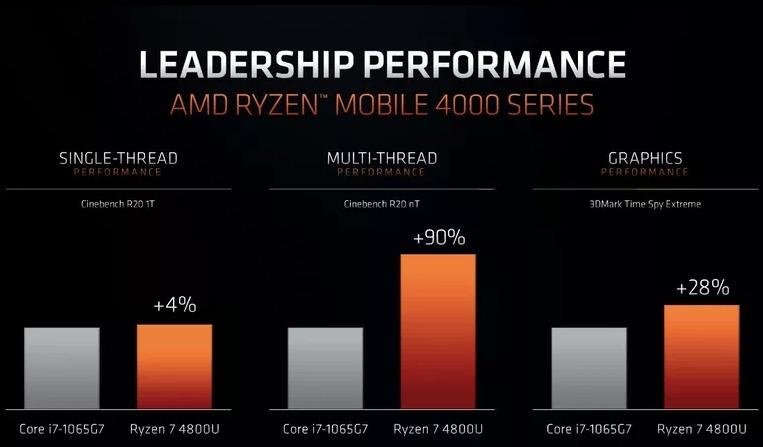 AMD Ryzen 4800U vs Intel Core i7-1065G7